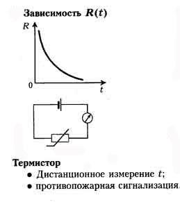 Зависимость сопротивления от температуры