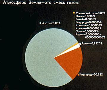 По подсчетам паскаля атмосфера земли
