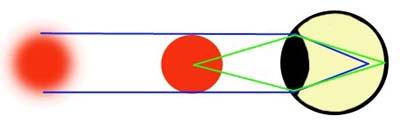 Чем покапать глаза для улучшения зрения