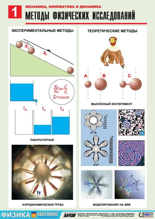 "Таблицы по физике  ""Механика-1.  Кинематика."
