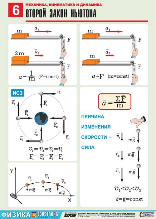 ответы на тесты по физике законы ньютона 9 класс