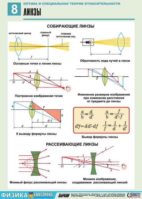 Контрольная работа по теме  оптика
